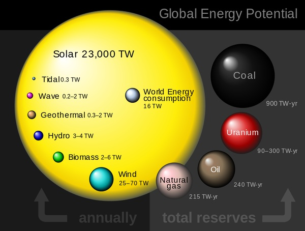 Global Energy Potential_leiphone1228