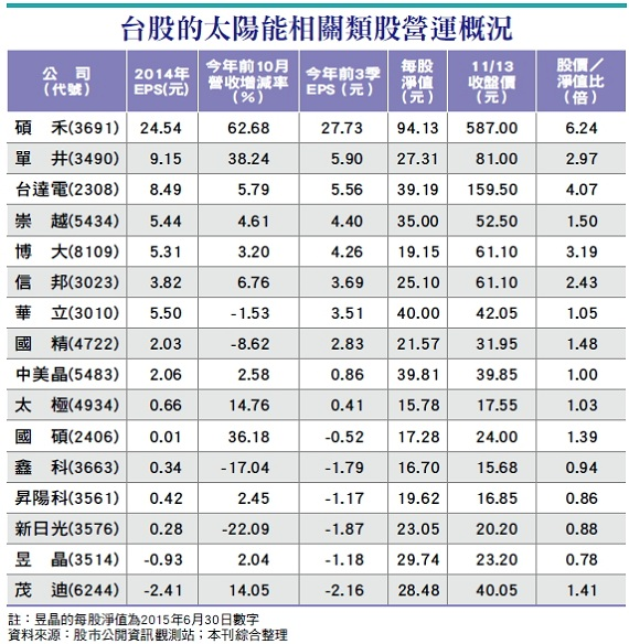 Taiwan Solar_wealth1204