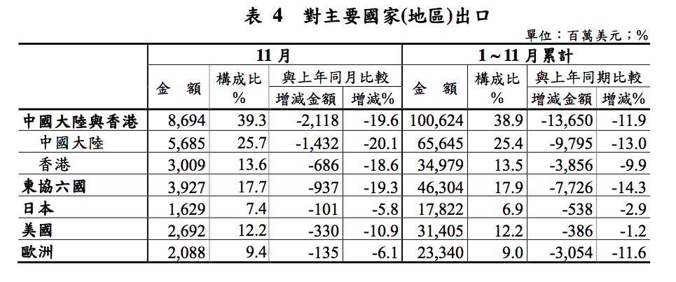 Taiwan export country 2015-12-07 17.58.40