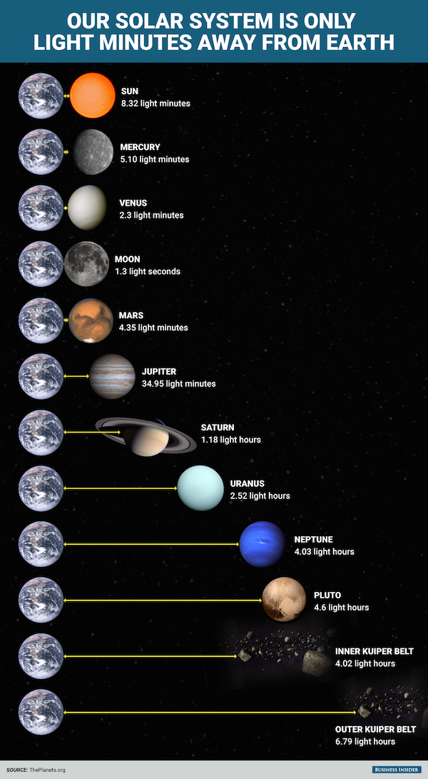 bi_graphics_the-entire-solar-system-is-only-light-minutes-away_02