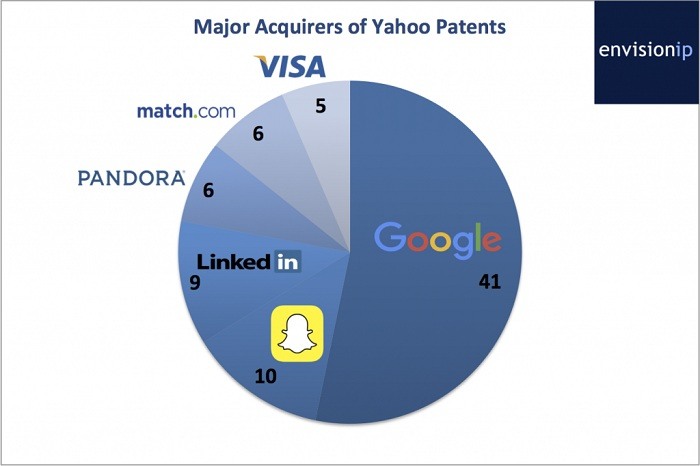 major acquirers of yahoo patents_proguidescreen1223