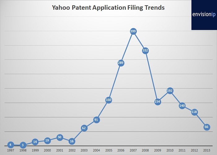 yahoo patent application filing trends_proguidescreen1223