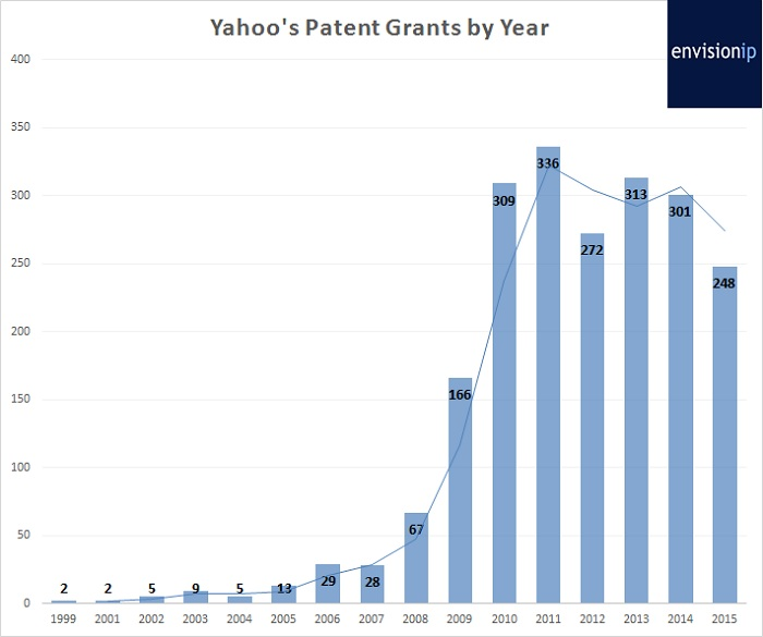 yahoo patent grants by year_proguidescreen1223