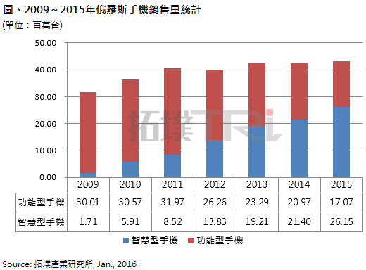 2009-2015 Russian mobile phone sales