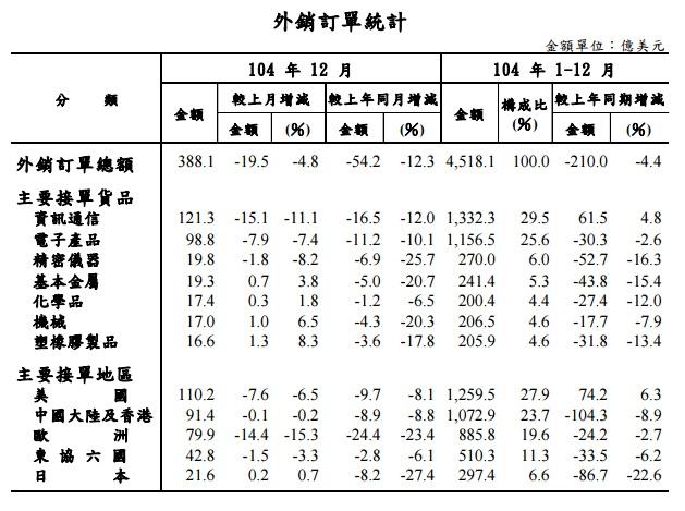 經濟部統計處