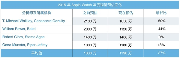 2015 apple watch sales_ifanr0125
