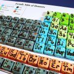 化學元素周期表被填滿!最後 4 個新元素加入第 7 周期