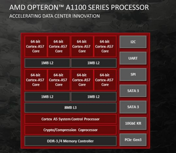 AMD Opteron A1100 Series Processor_leiphone0118