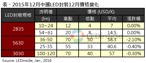 December China LED package price changes