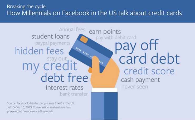 How Millennials on Facebook in the US talk about credit cards_world0128