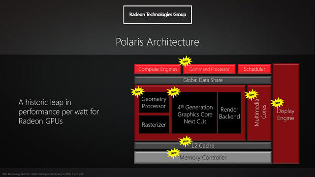 Polaris Architecture_techbang0120