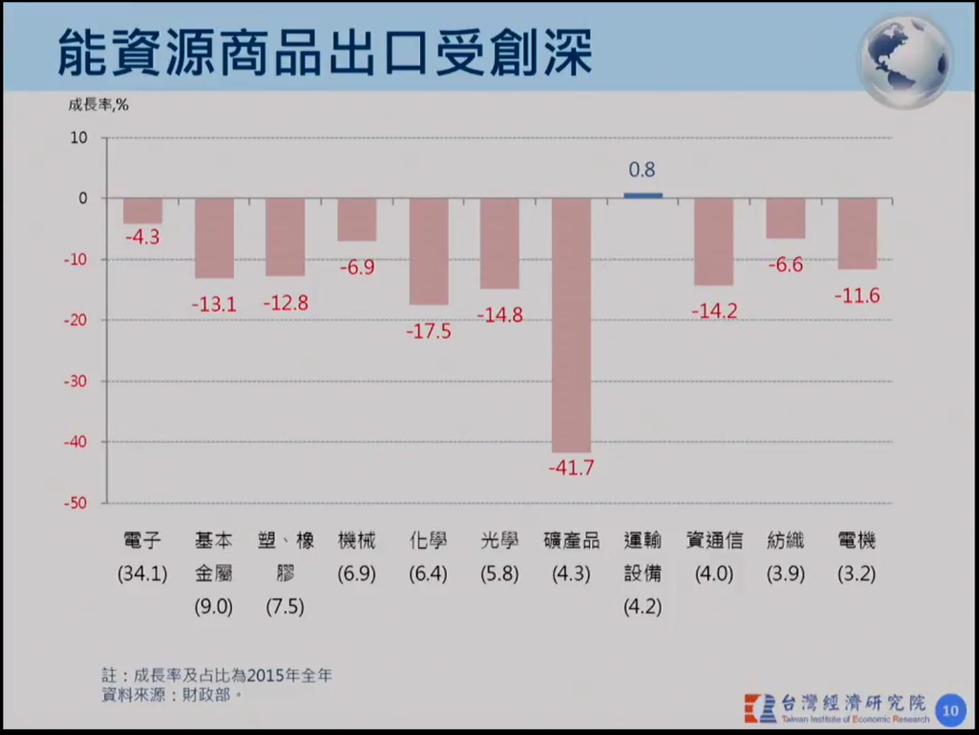 Taiwan export 2016-01-25 10.54.44