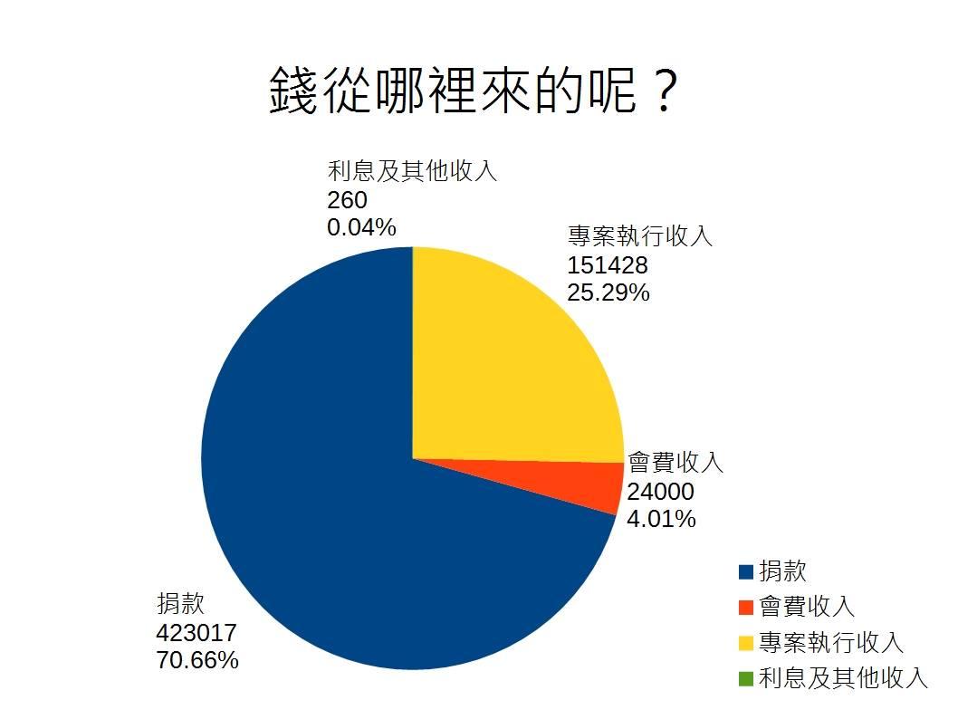 Wikimedia-Taiwan-earning-2015