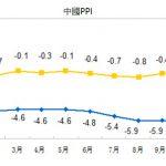 中國 PPI 連 46 個月負成長