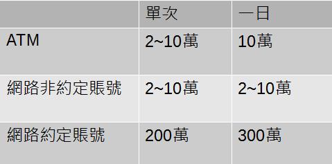 taiwan wire limit