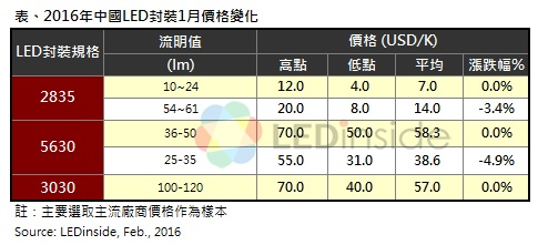 China LED package price changes in January 2016