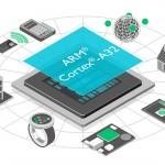 迎接物聯網挑戰,ARM 推出超節能 Cortex-A32
