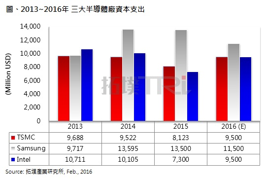 Semiconductor plant capital expenditure