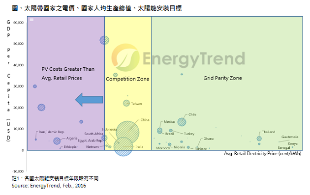 solar-energytrend