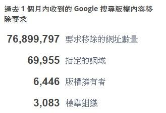 0308-google anti copyright report 2