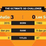 人工智慧勝過人腦!AlphaGo 連下 3 城再贏李世乭