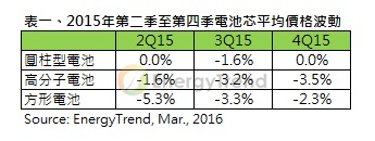 2015 q2-q4 Average Price of battery cells