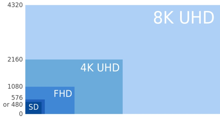 8K-UHD-_4K-SHD-FHD-and-SD