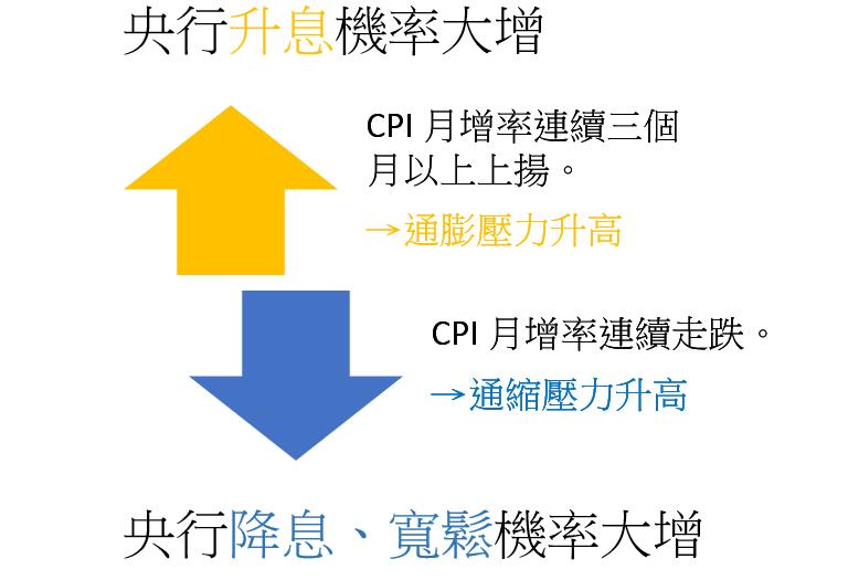 CPI032001