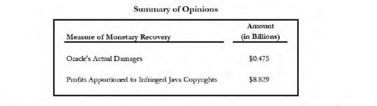 Excerpt from Oracle Damages Report