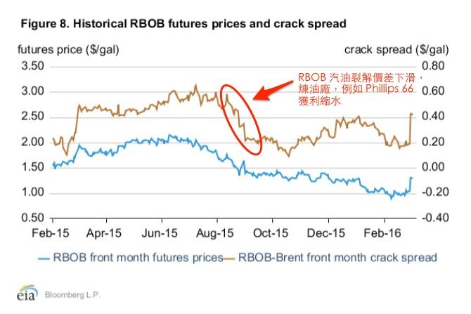 RBOB_crack_spread_2016-03-13_13_30_34