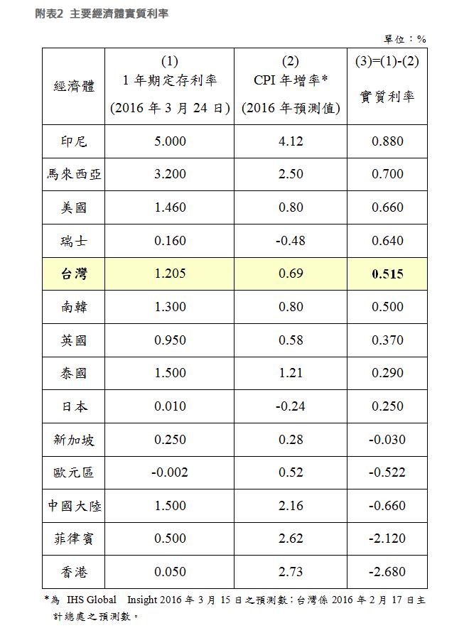 Taiwan rate 2016-03-24 17.14.06