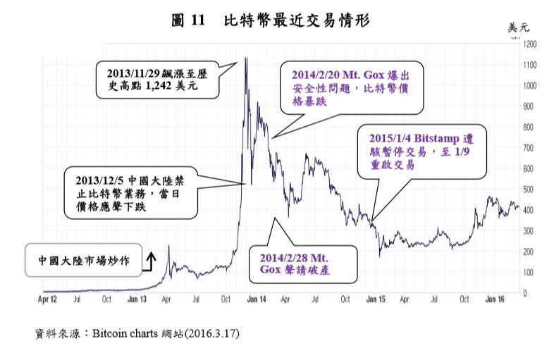 比特幣價格走勢 來源:央行