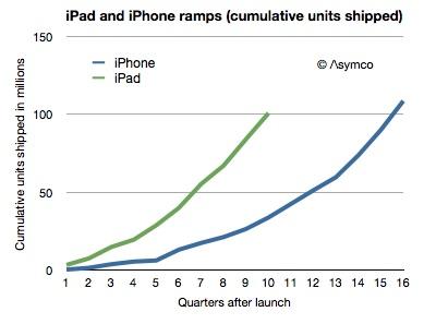 iPad-acc-sales