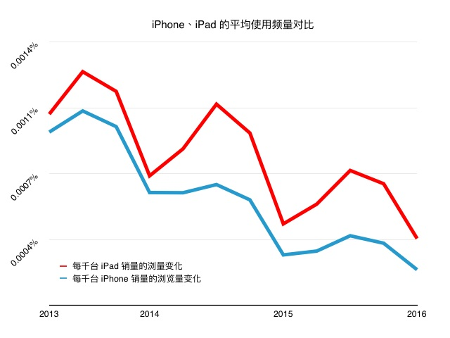 iPad-vs-iPhone-data
