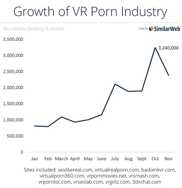 vr-porn-growth