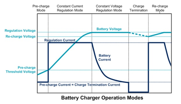 Battery Charger Opertion Modes
