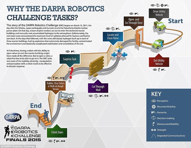 DAPRA-Robo-Challenge