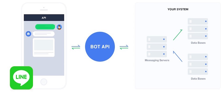 LINE_BOT-API-Trial-Account_2