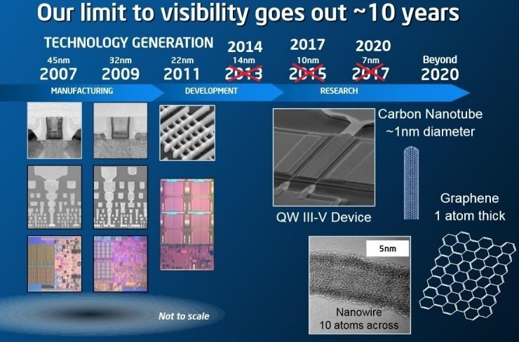 Our limit to visibility goes out 10 years