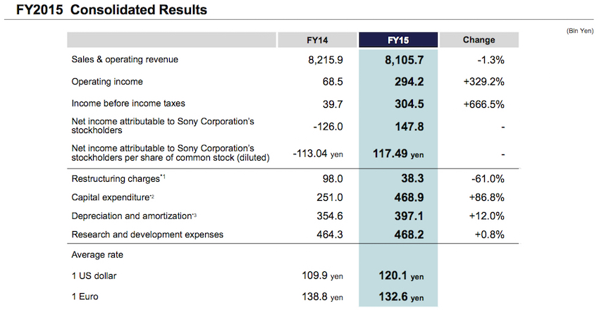 Sony_Q4-2015-earnings_1