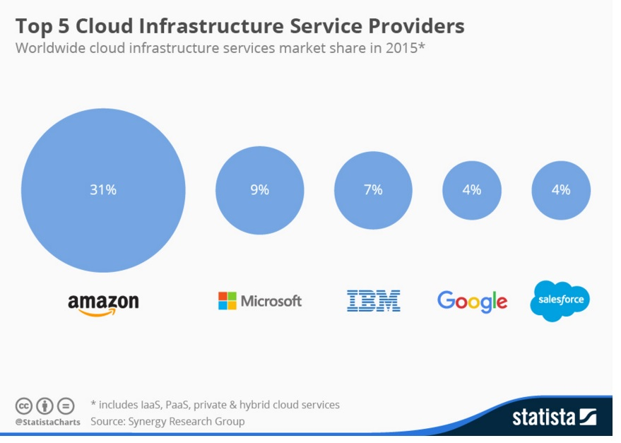 Top 5 cloud service