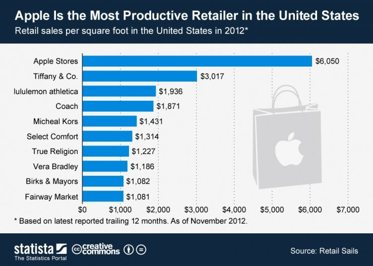 apple is the most productive retailer in the united states