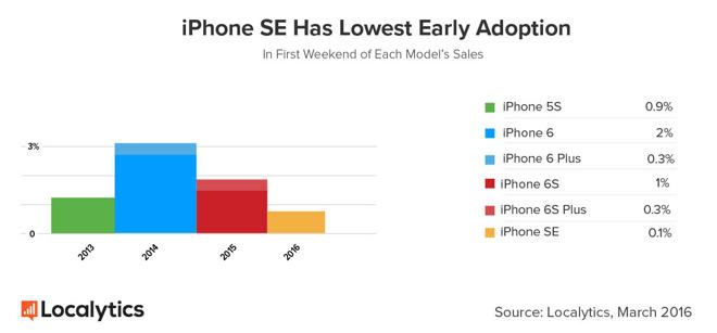 iPhoneSEsales1