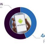 Android 裝置故障率達 44%,反觀 iOS 裝置只有 25%