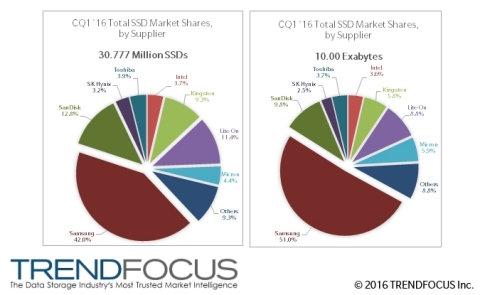 2016 Q1 Total SSD Market