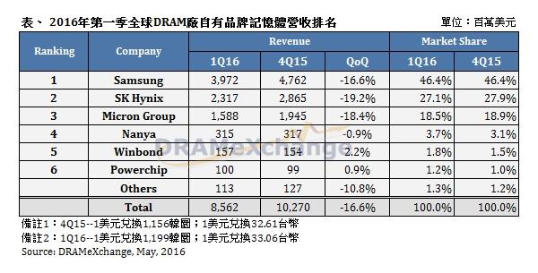 2016 global dram Rankings