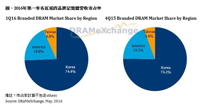 2016 q1 dram Revenue market share