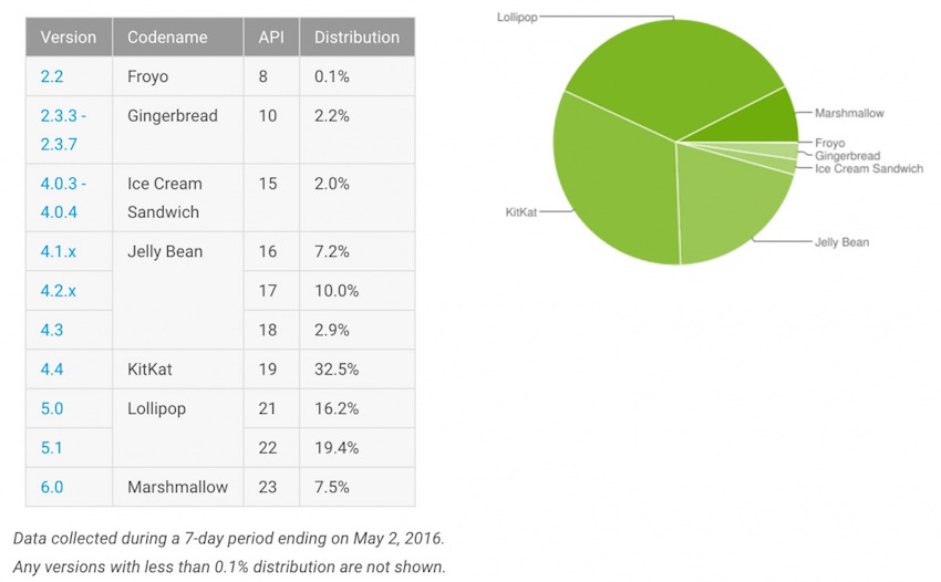 Android-Platform-Distribution_May-2016