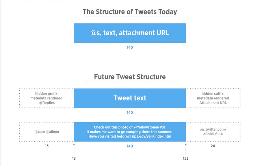 Furture-tweet-structure