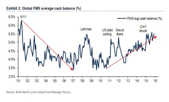 Global FMS average cash balance